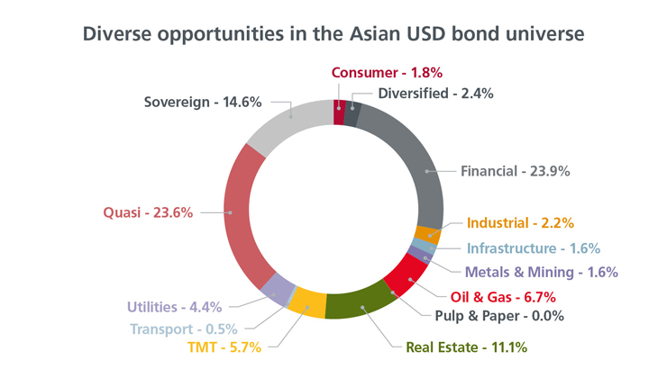 The asian debt fund
