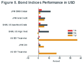 Macro-Briefing-MB-Fig 5_Bond-Returns-june