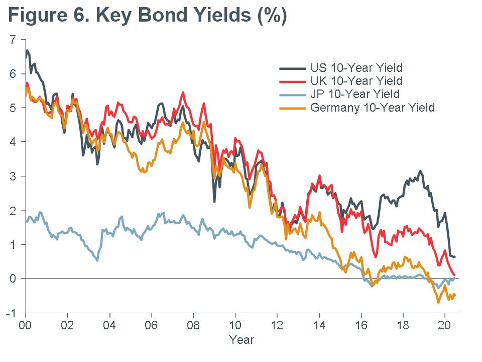 Macro-Briefing-MB_Key Bond-Yields_CC-june