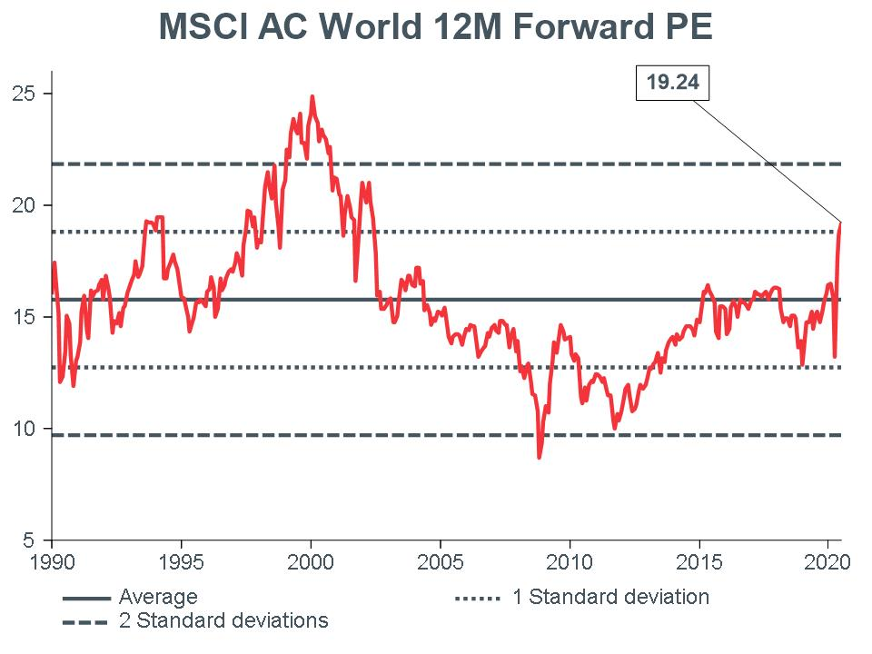 Macro-Briefing-MB_MSCI-AC-World-12m-Forward-PE_CC-june