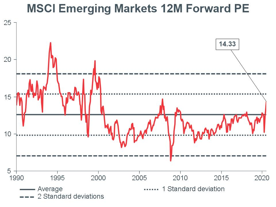 Macro-Briefing-MB_MSCI-EM-12m-Forward-PE_CC-june