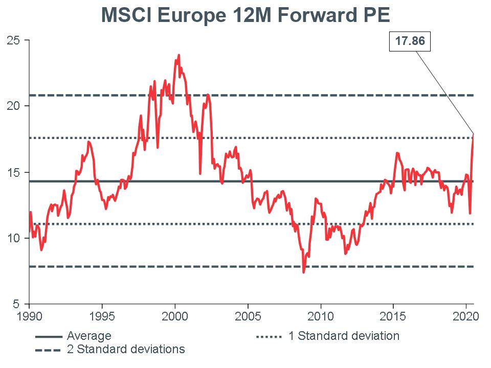 Macro-Briefing-MB_MSCI-EU-12m-Forward-PE_CC-june