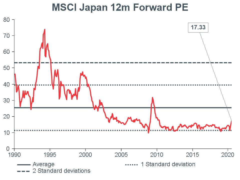 Macro-Briefing-MB_MSCI-Japan-12m-Forward-PE_CC-june