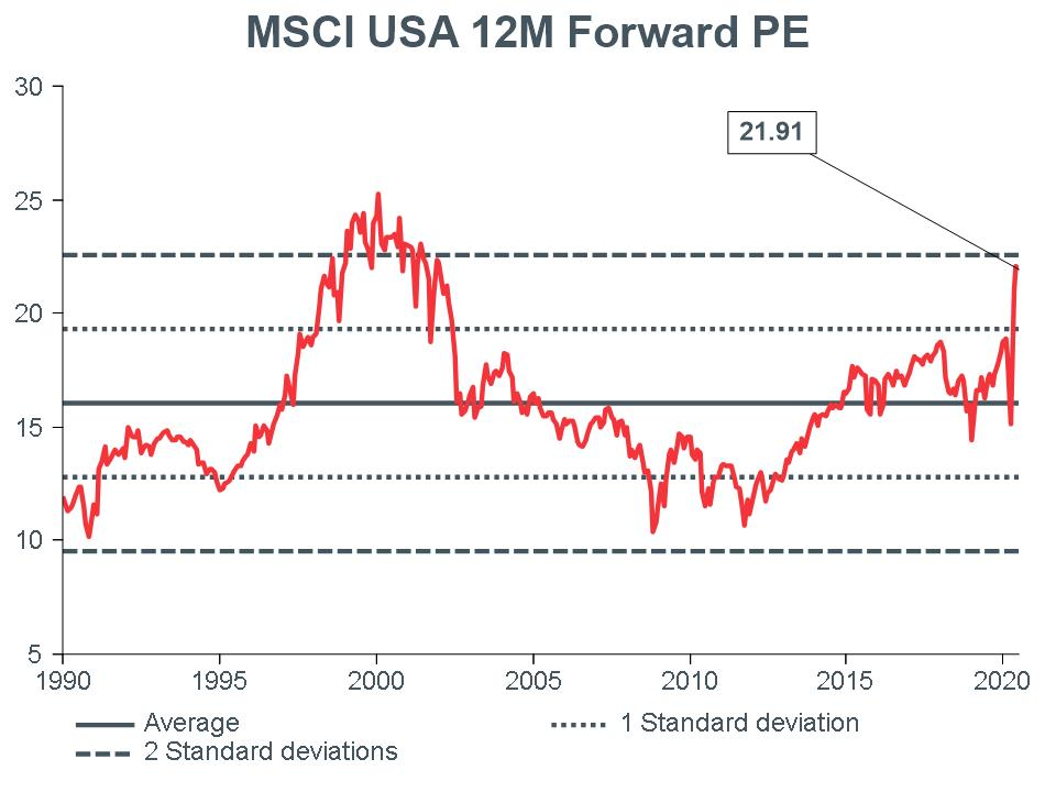 Macro-Briefing-MB_MSCI-US-12m-Forward-PE_CC-june