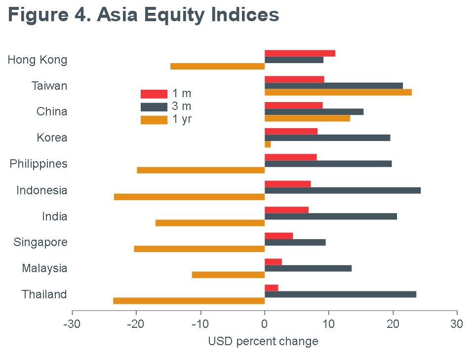 Macro-Briefing-MB_MSCI_Asia-Equity-Returns_USD_MQY-june