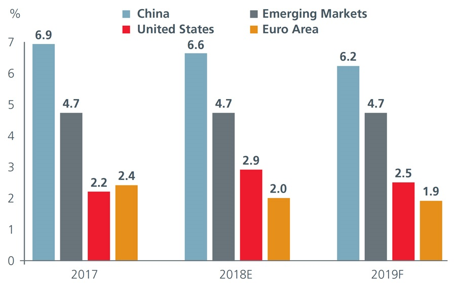 2019 Market Outlook A rite of passage into a multipolar world
