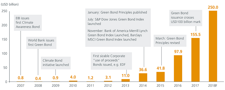 Fig1-The-rise-of-green-bonds