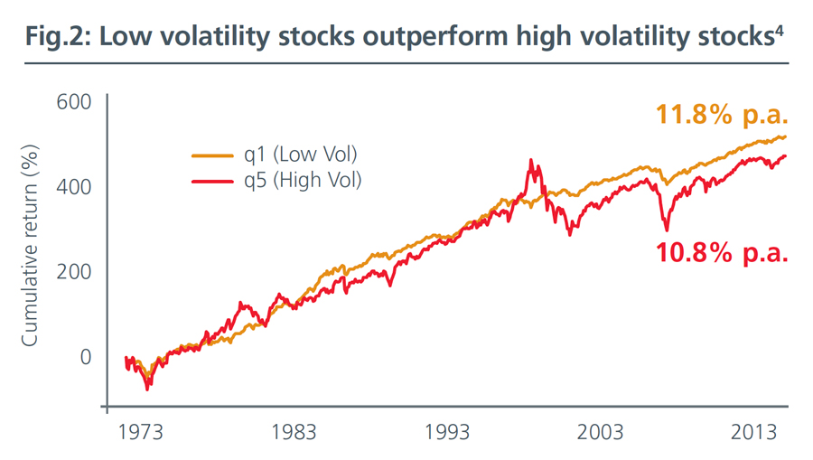 Fig2-Low-Volatility-Strategies-Back-in-the-limelight