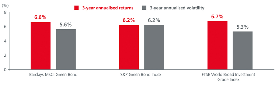 Fig2-The-rise-of-green-bonds