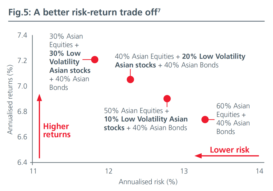 Fig5-Low-Volatility-Strategies-Back-in-the-limelight