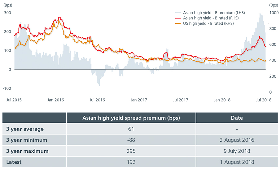 Bond Yield and Performance At-A-Glance