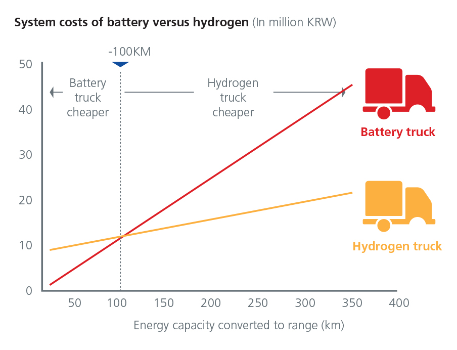 Hydrogen- Powering South Koreas future - Darren Choi