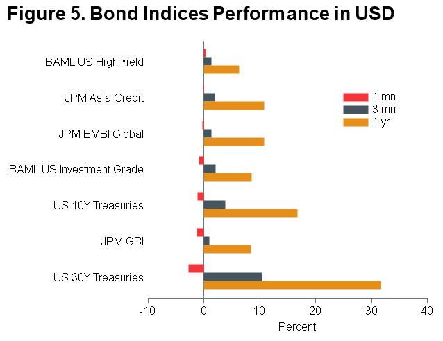 Macro Briefing - MB_Bond Returns_USD_MQY