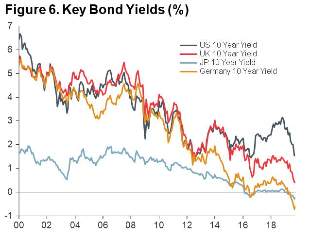 Macro Briefing - MB_Key Bond Yields_CC