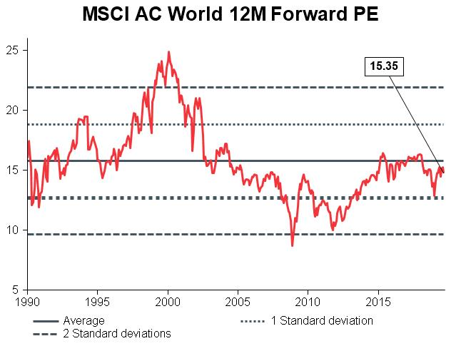Macro Briefing - MB_MSCI AC World 12m Forward PE_CC