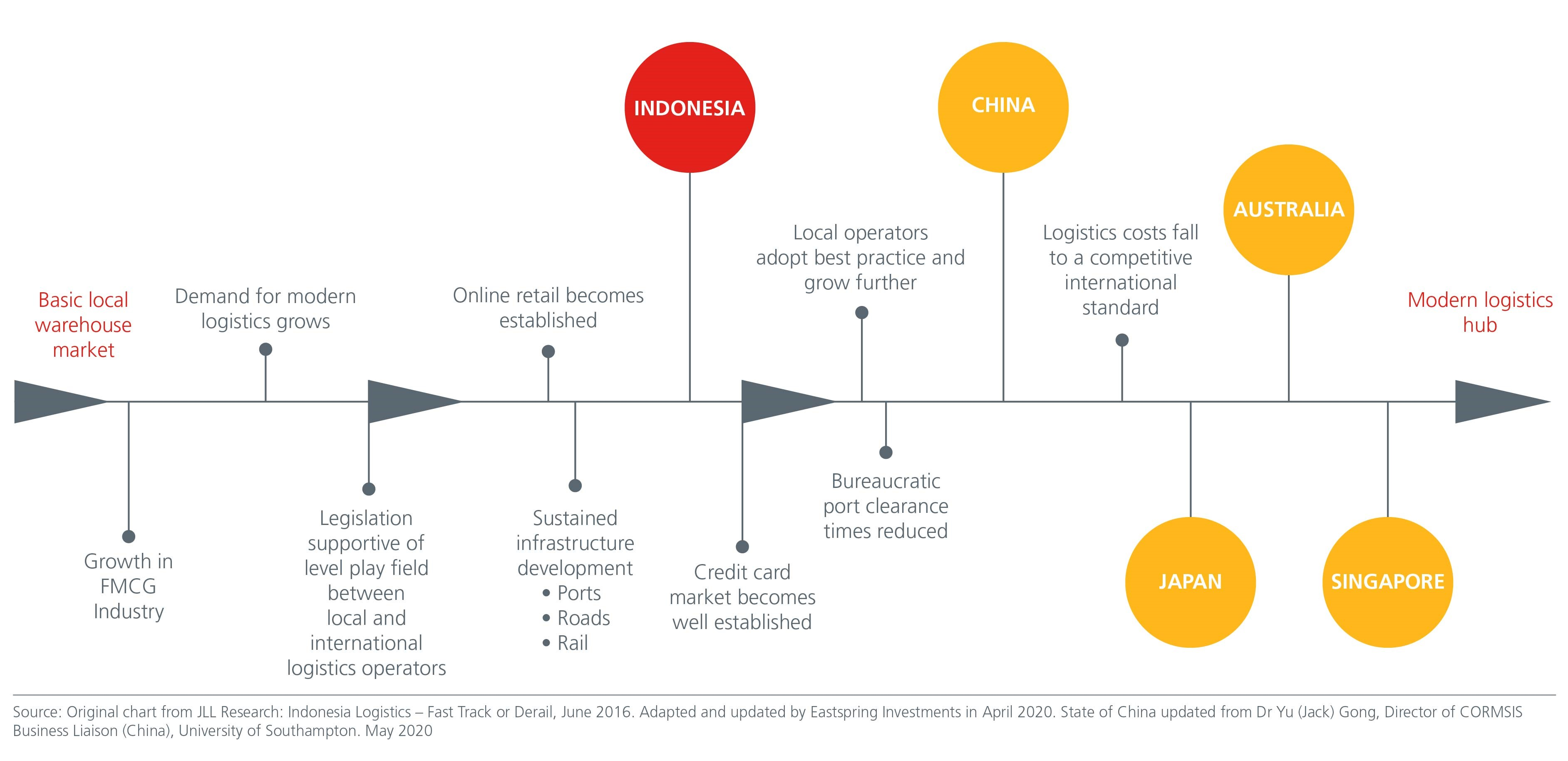 Fig-3-JLL-Research-emerging-opportunities
