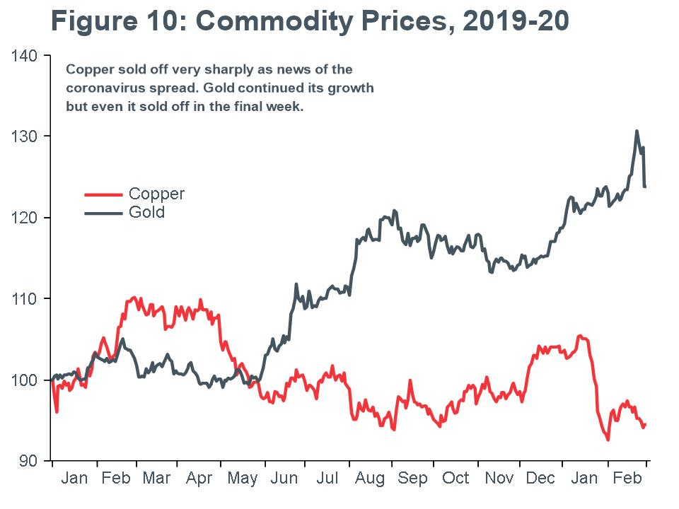 Macro Briefing - MB_Gold & Copper line chart
