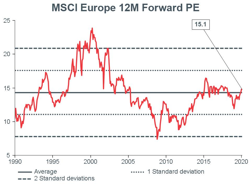 Macro Briefing - MB_MSCI EU 12m Forward PE_CC