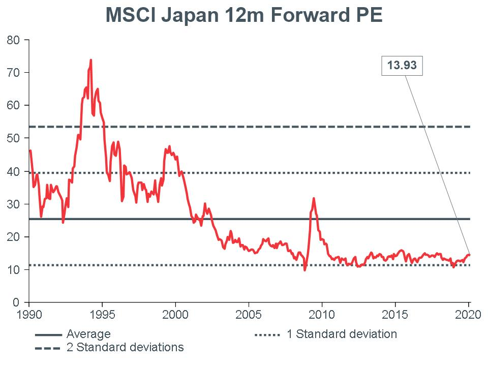 Macro Briefing - MB_MSCI Japan 12m Forward PE_CC