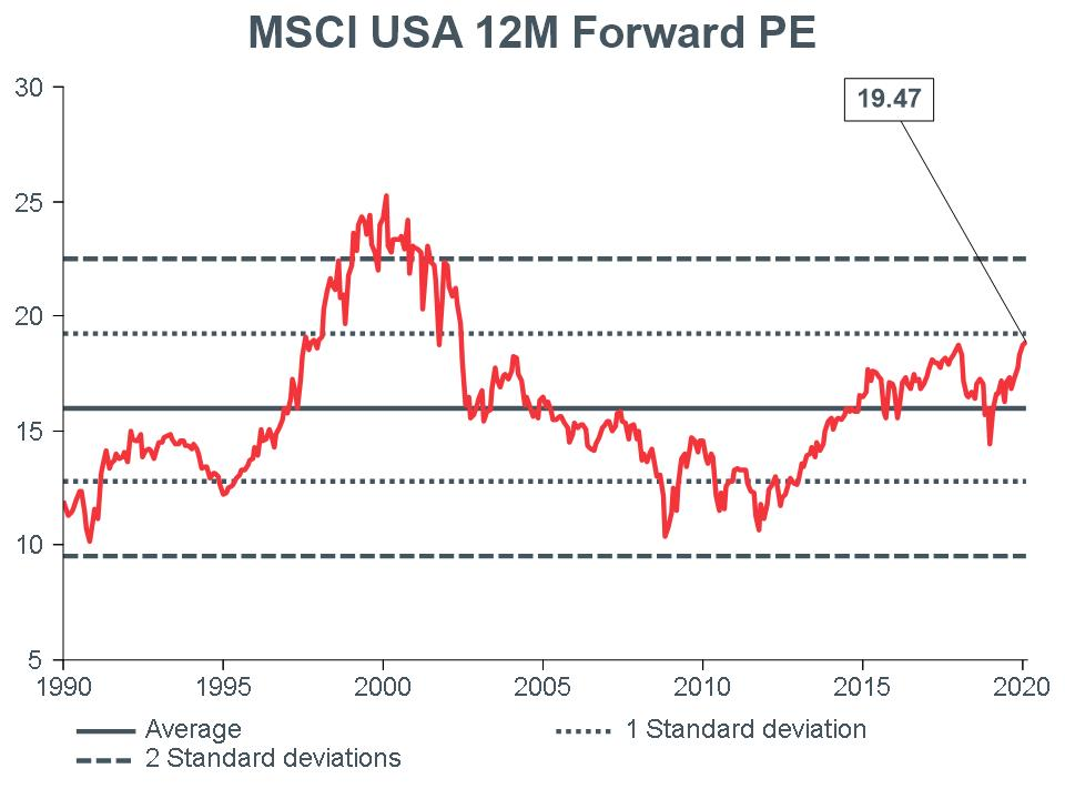 Macro Briefing - MB_MSCI US 12m Forward PE_CC