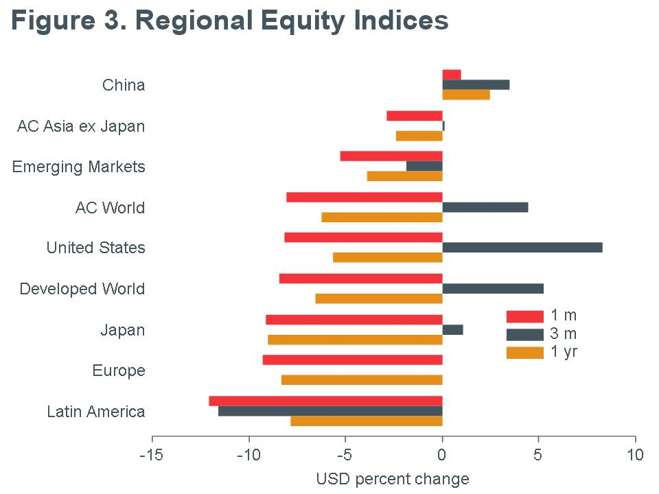 Macro Briefing - MB_MSCI_Regional Equity Returns_USD_MQY