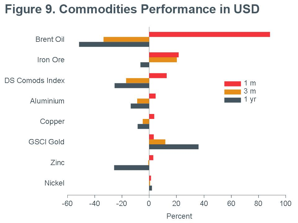 Macro-Briefing-MB_Commodities-Performance_USD_CC-MAY