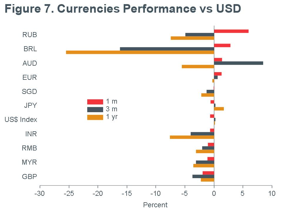Macro-Briefing-MB_Currencies-Performance_USD_MQY-MAY