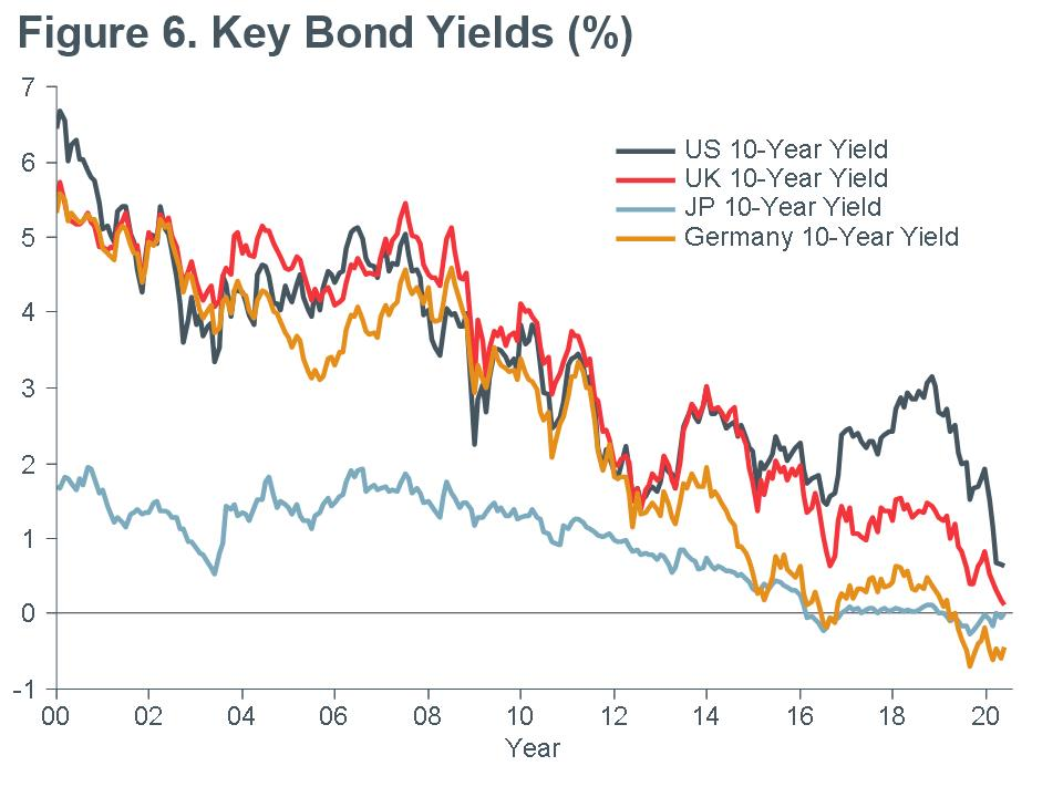 Macro-Briefing-MB_Key Bond-Yields_CC-MAY
