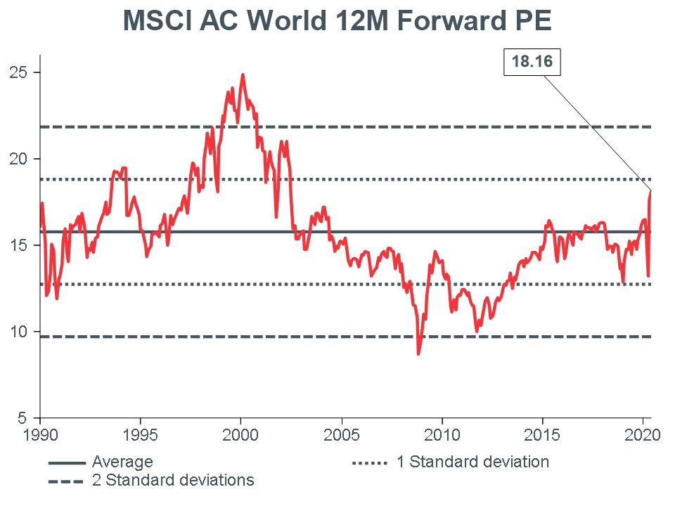 Macro-Briefing-MB_MSCI-AC-World-12m-Forward-PE_CC-MAY