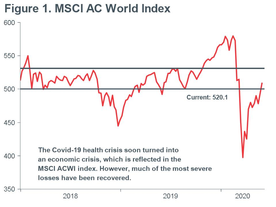 Macro-Briefing-MB_MSCI-AC-World-Index-with-500-point-line-MAY
