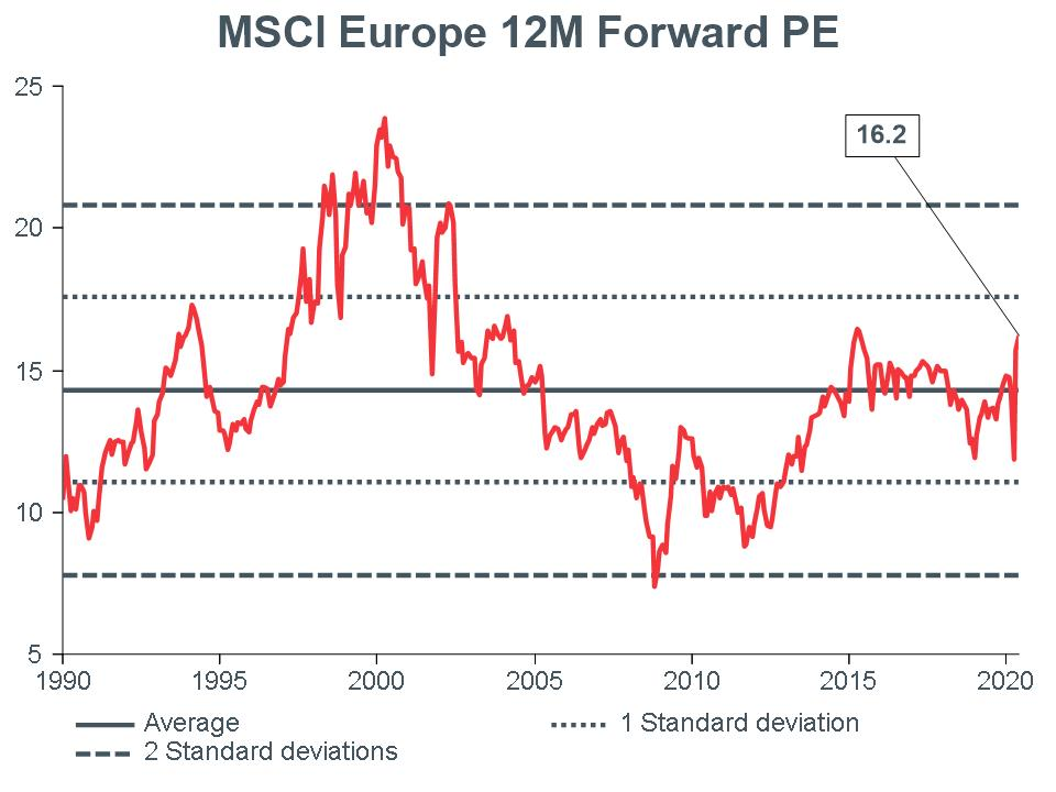 Macro-Briefing-MB_MSCI-EU-12m-Forward-PE_CC-MAY