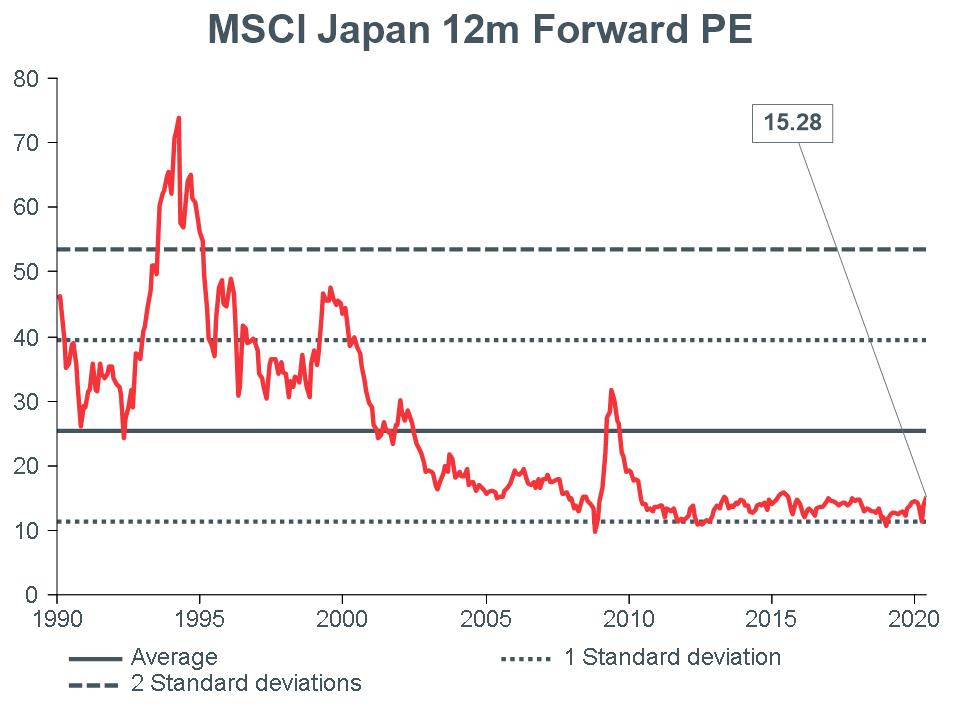 Macro-Briefing-MB_MSCI-Japan-12m-Forward-PE_CC-MAY