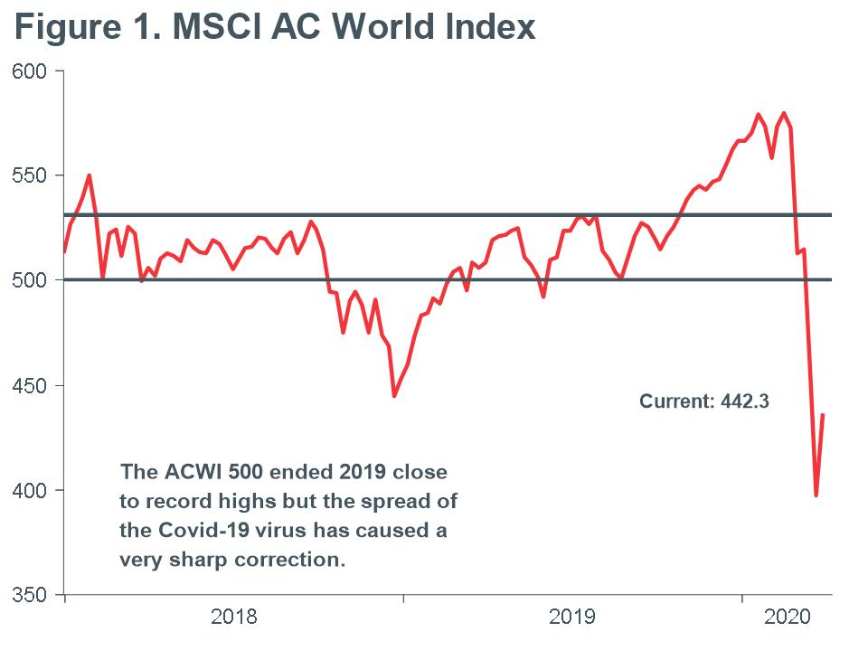 Macro_Briefing-MB_MSCI_AC_World_Index_with_500_point_line