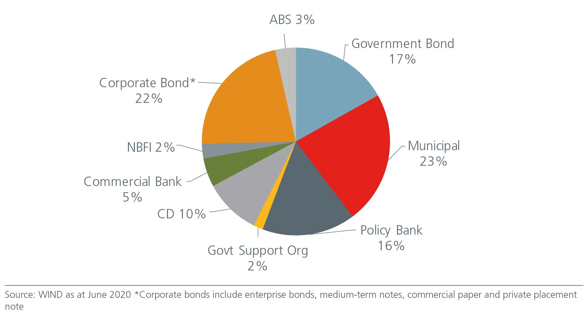 why-china-bonds-offer-good-value-Fig4