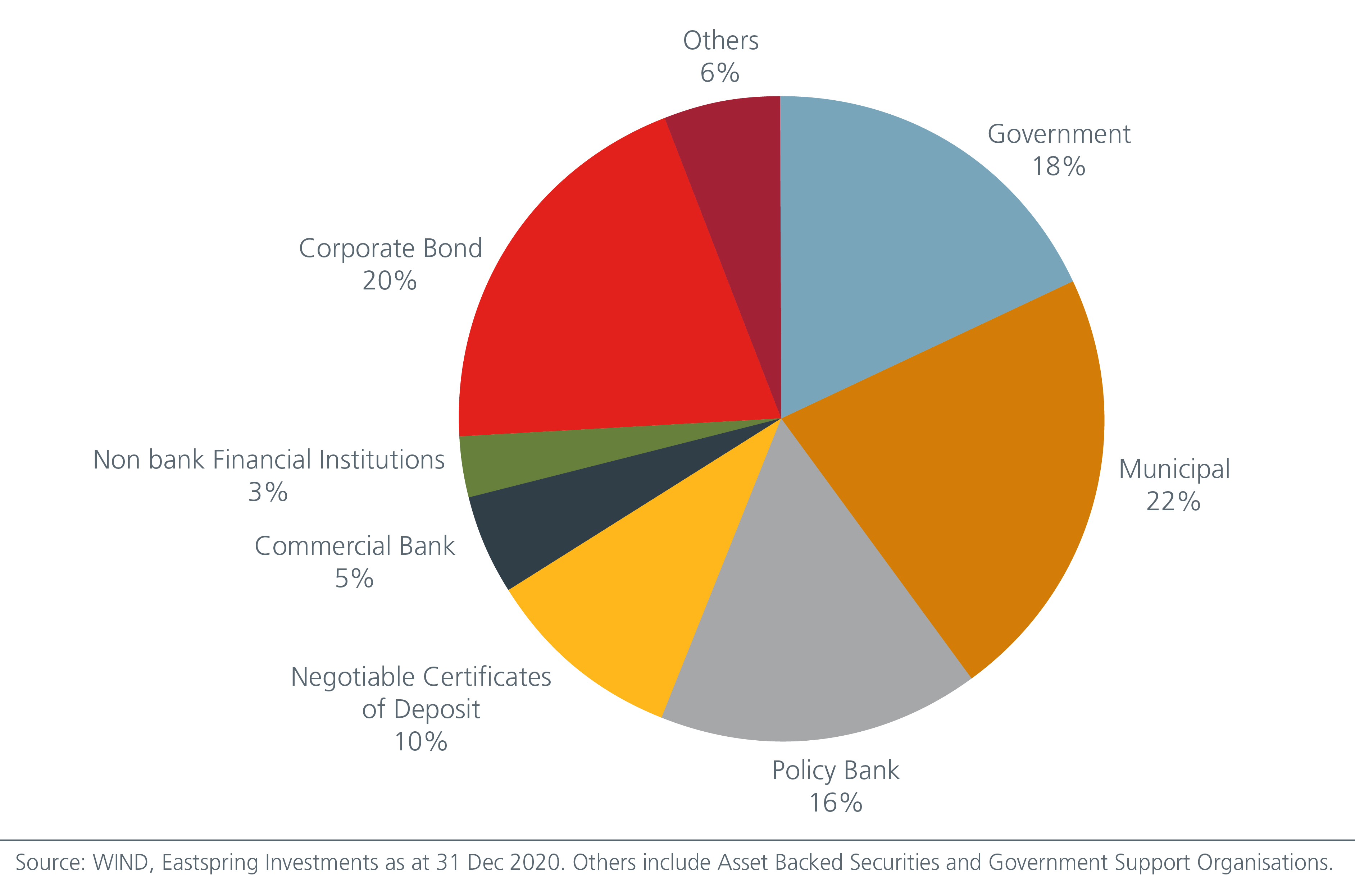china-s-fast-growing-onshore-corporate-bonds-offer-opportunities-Fig 1
