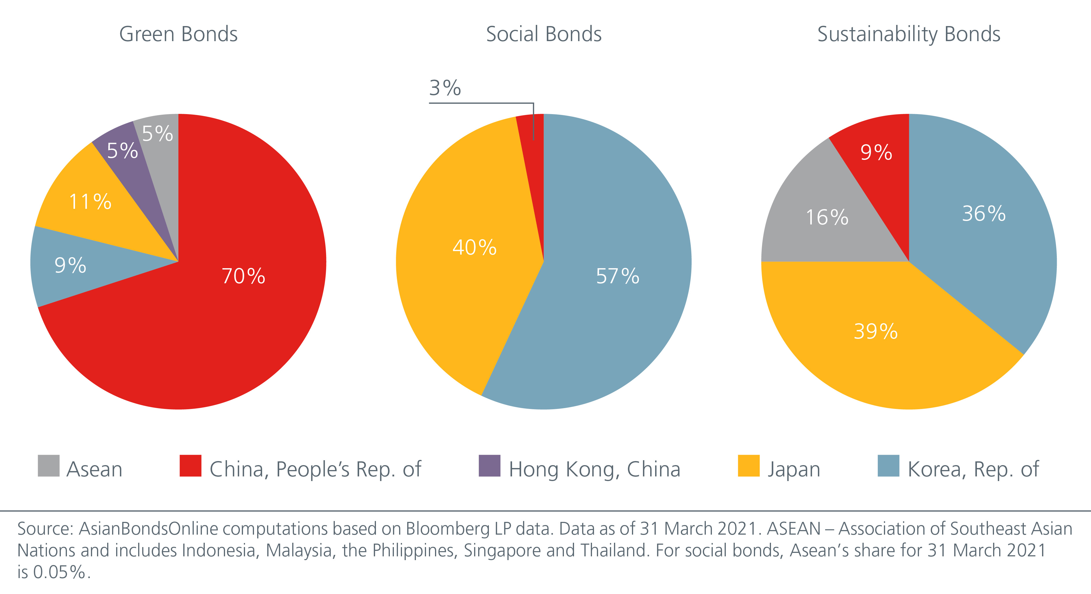 financing-asia-s-sustainable-future-fig-1